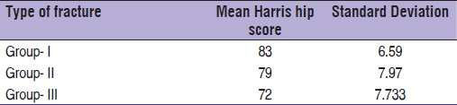 Table 2: Group wise harris hip score
