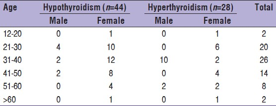 Table 1: Age and sex distribution of patients of hypothyroidism and hyperthyroidism