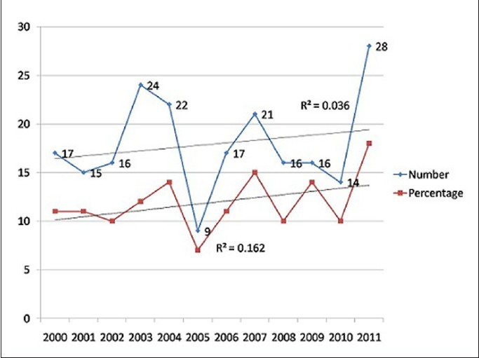 Publication trends of cardiology articles in a biomedical