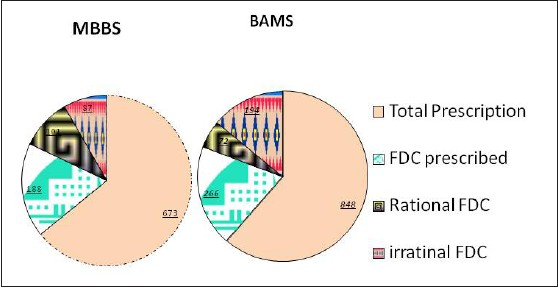 Comparative evaluation of prescriptions of MBBS and BAMS