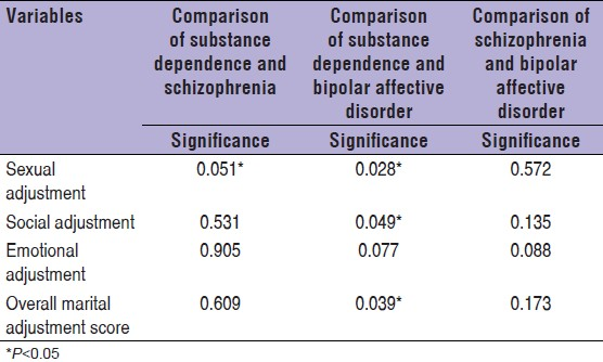 Table 6: Comparison on overall marital adjustment and domain wise score of marital adjustment questionnaire on Mann-Whitney U-test