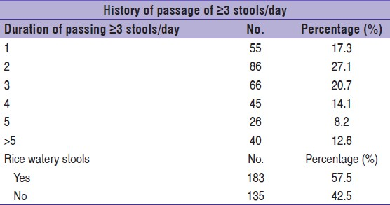 Table 3: Duration and consistency of diarrhea in the cases (<i>n</i> = 318)