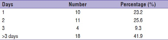 Table 4: Number of fever cases with duration (n = 43)