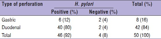 Table 2: Relation between type of perforation and <i>H. pylori</i> status