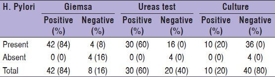 Table 3: Investigations for detection of <i>H. pylori</i>