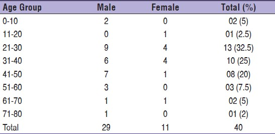 Table 2: Age wise distribution (n = 40)