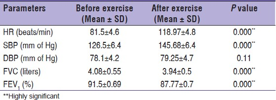 Table 2: Effect of exercise on cardio-respiratory parameters of subjects before practicing PMR