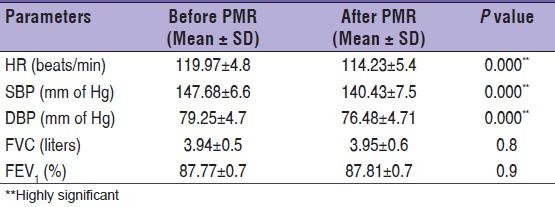 Table 5: Comparison of cardio-respiratory parameters after exercise in subjects after practicing PMR and before practicing PMR