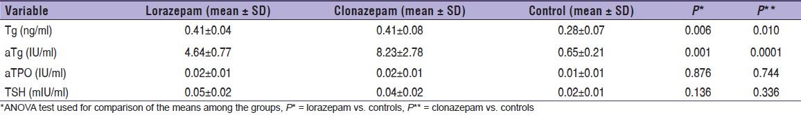 Effect of benzodiazepines on thyroglobulin, anti