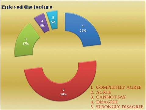 Figure 1: Likert scale for enjoying the interactive lecture