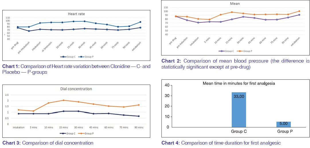 The effect of pre-operative intravenous clonidine infusion