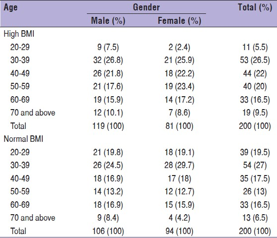 Table 1: Distribution of the study population according to their age and gender