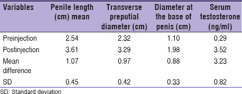 Table 1: Effect of testosterone on penile dimensions and serum testosterone