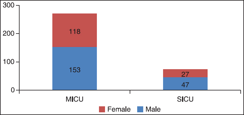 Figure 1: Distribution of urine samples according to ICUs and gender