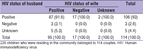 Table 7: HIV status of the partners in 114 couples in community