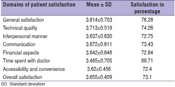 A cross-sectional study on patient satisfaction in an Urban Health