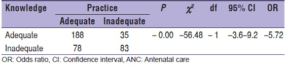 Table 4: Association between knowledge and practice about ANC care