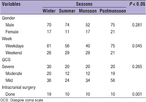 Table 3: Depicts season with gender, week, severity of injury and surgery