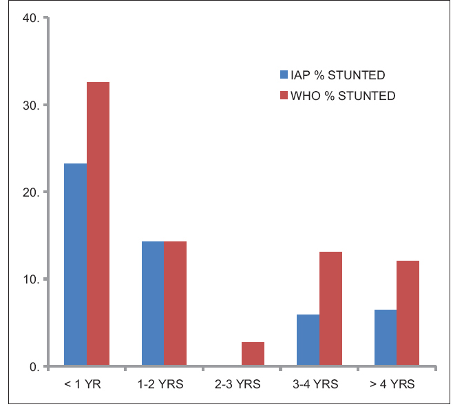 Comparison Of World Health Organization Growth Standards With Indian