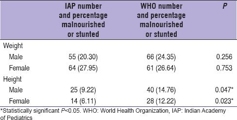 Comparison of World Health Organization growth standards