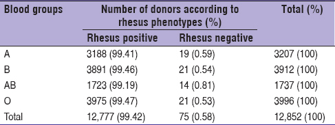 Distribution of blood groups in blood donors in the blood