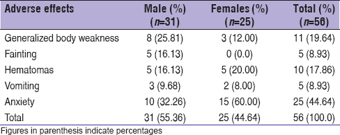 Table 1: Spectrum of adverse reactions in male and female blood donors