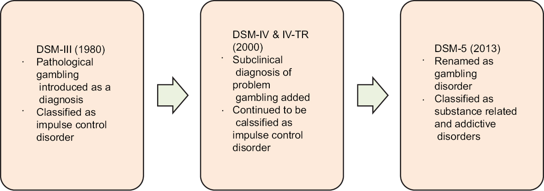 Gambler vs compulsive pathological gambler Types of