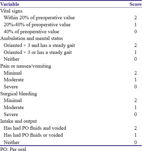 Anesthesia for day-care surgeries: Current perspectives Bajwa SJ