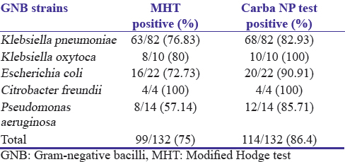 d9ca51f627 Table 1: Gram-negative bacilli isolates showing results for modified Hodge  test and Carba.