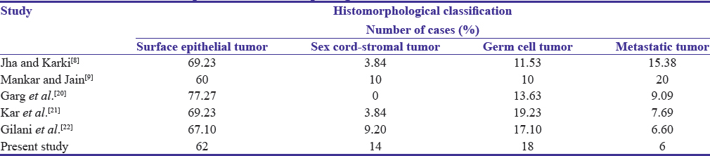 Clinicopathologic Study Of Malignant Ovarian Tumors A Study Of Fifty Cases Chandanwale Ss Jadhav R Rao R Naragude P Bhamnikar S Ansari Jn Med J Dy Patil Univ