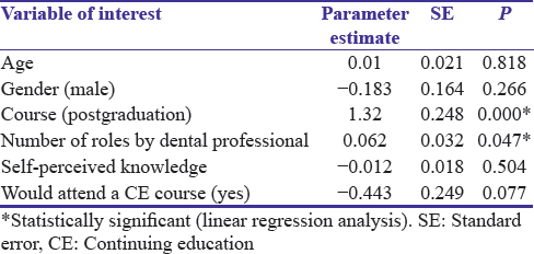 Table 3: Linear regression model predicting dental professionals' actual knowledge regarding bioterrorism preparedness and management