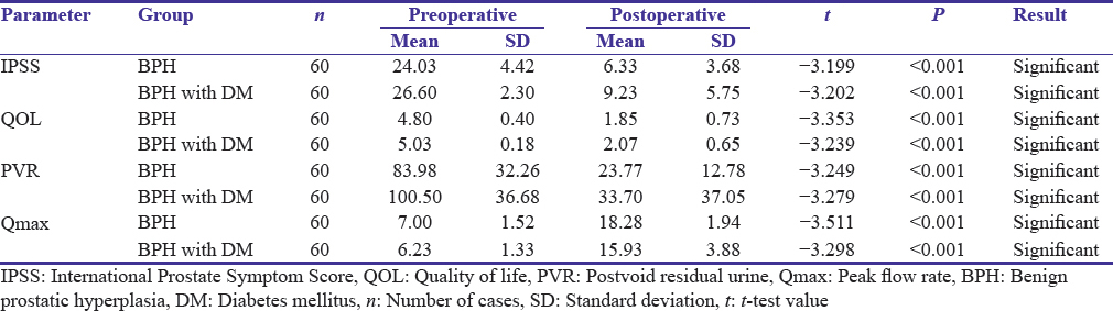 Table 3: Comparison of pre- and post-operative parameters in between benign prostatic hyperplasia (Group 1) and benign prostatic hyperplasia with diabetes mellitus (Group 2)