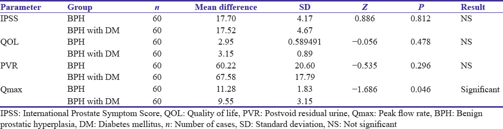 Table 4: Comparison of change in pre- to post-operative parameters in between benign prostatic hyperplasia (Group 1) and benign prostatic hyperplasia with diabetes mellitus (Group 2)