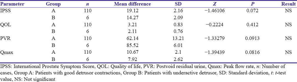 Table 5: Comparison of change in pre- to post-operative parameters between patients with good detrusor contraction (Group A) and underactive detrusor (Group B)