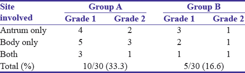 Table 5: Distribution of smooth muscle hyperplasia in gastric biopsies from antrum and body in Group A (patients with portal hypertensive gastropathy, total biopsy=60) and control Group B (total biopsy=60)