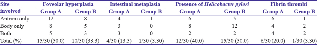 Table 7: Distribution of foveolar hyperplasia, intestinal metaplasia, presence of <i>Helicobacter pylori</i>, and fibrin thrombi in gastric biopsies from antrum and body in Group A (patients with portal hypertensive gastropathy, total biopsy=60) and control Group B (total biopsy=60)