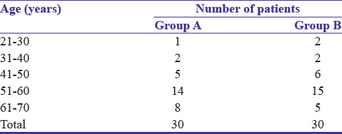 Table 1: Age group distribution of patients with portal hypertensive gastropathy (Group A) and control Group B