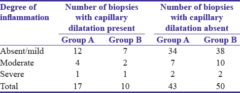 Table 4: Correlation between mucosal capillary dilatation and degree of inflammation gastric biopsies from antrum and body in Group A (patients with portal hypertensive gastropathy, total biopsy=60) and control Group B (total biopsy=60)
